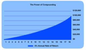 Education Planning Compounding